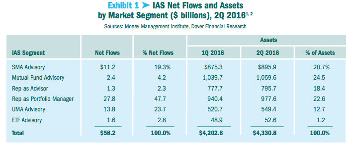 Exhibit 1 % IAS Net Flows and Assets by Market Segment ($ billions), 2Q 2016
